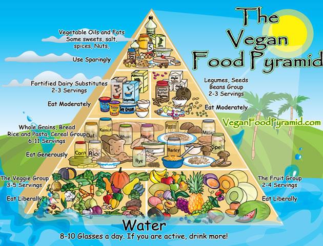 dieta-vegana-piramide